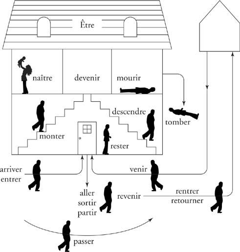 Diagram of passé composé tense with être