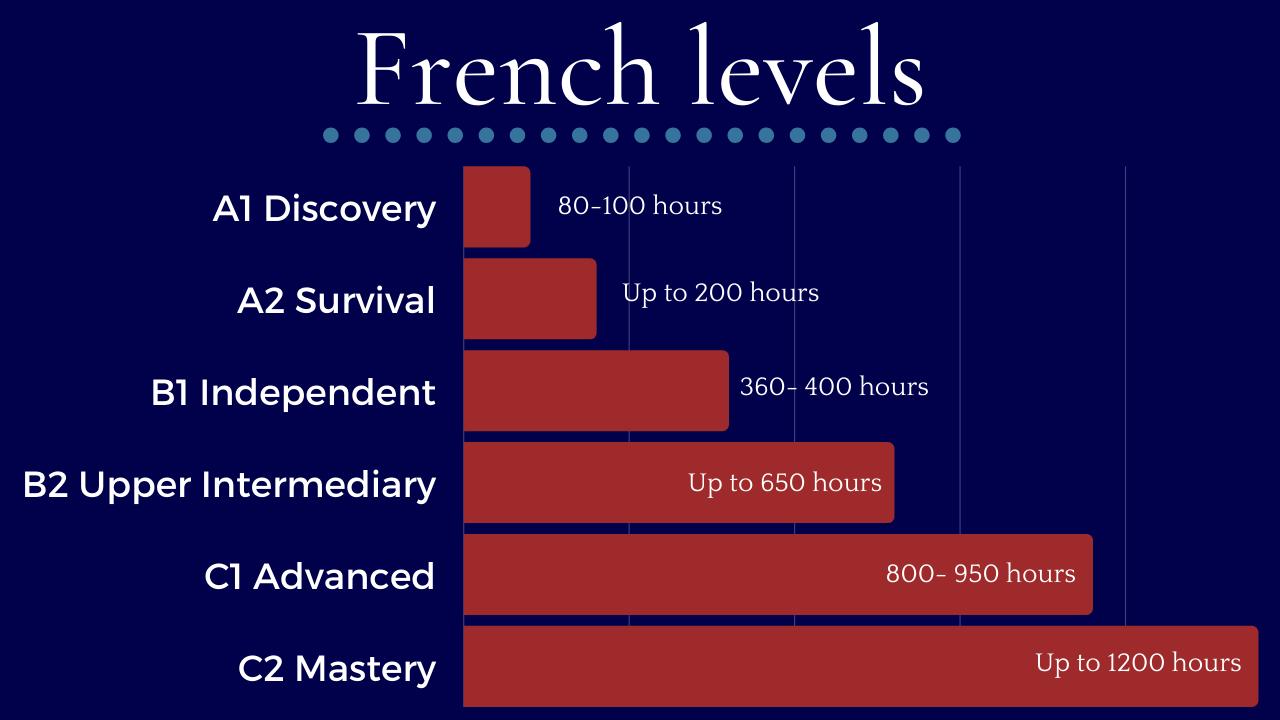 levels graph